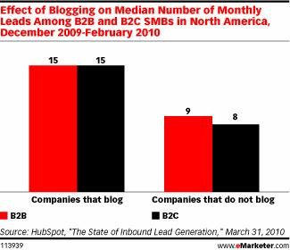 Blogging Lead Generation
