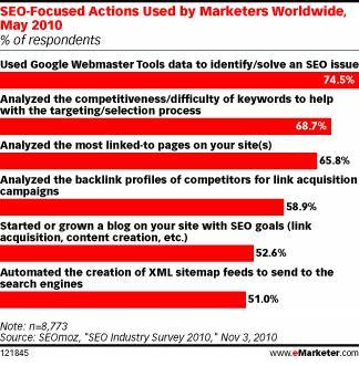 Search Marketers Blogging