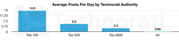 Average Posts Per Day Technorati