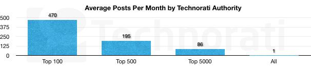 Average Posts Per Month Technorati