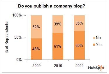 HubSpot Business Blogging 2011