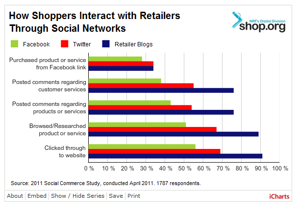 Shoppers Interacting Social Media