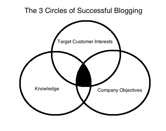 The 3 Circles of Successful Blogging