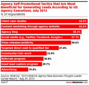 Agency Blog Leads