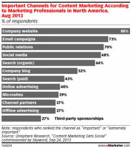 Marketing Professionals Content