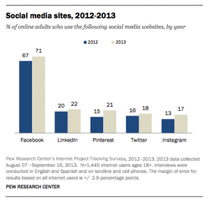 Biggest Social Networks 2013