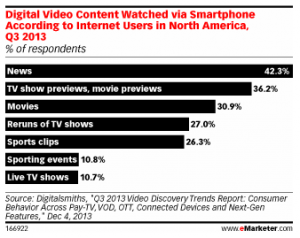 Digital Video Content Preferences