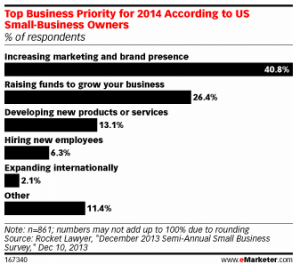 Small Business Growth Priorities