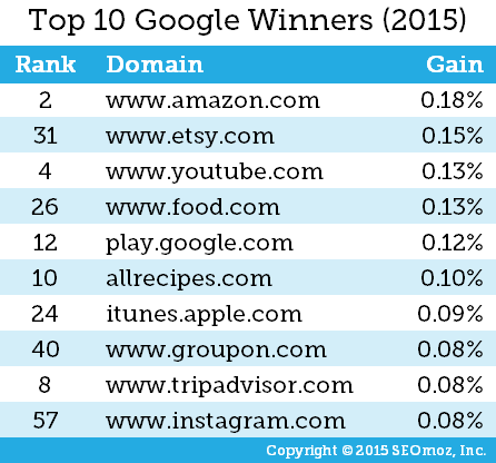 Brands That Won Google 2015