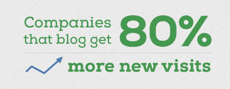 Companies that blog get 80% more new visits